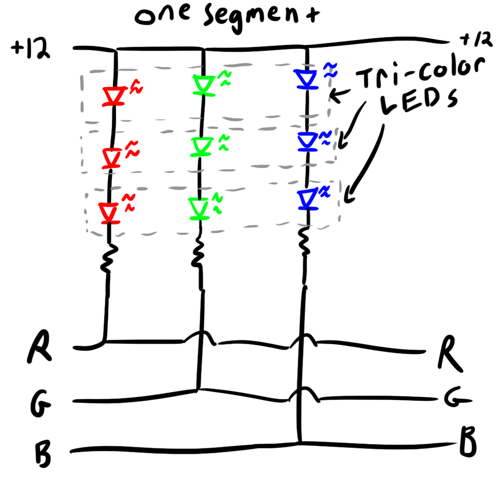 The idea is that all of the the R, G, B, and +12 connectors are tied together so that all of the 3-LED segments are actually running in parallel