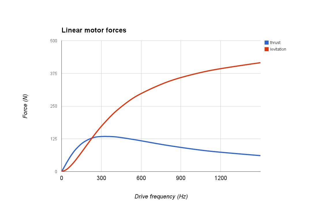 linear_motor_torque_curve